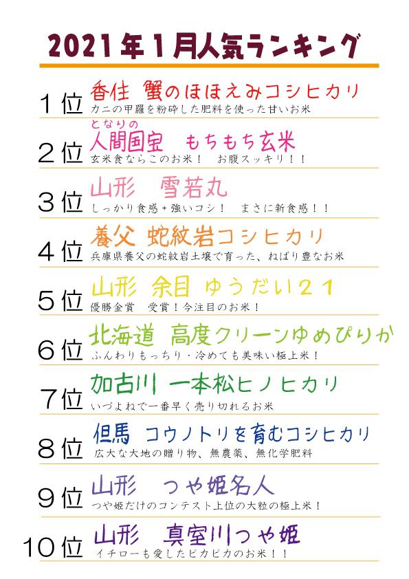 1月の玄米売上ランキング(店頭部門)